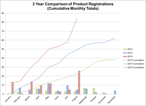 3 Year Comparison of FOUNDATION fieldbus Product Registrations