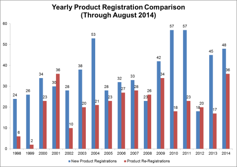 Yearly Product Registration Comparison since 1998